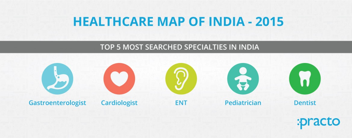 Healthcare Map of India